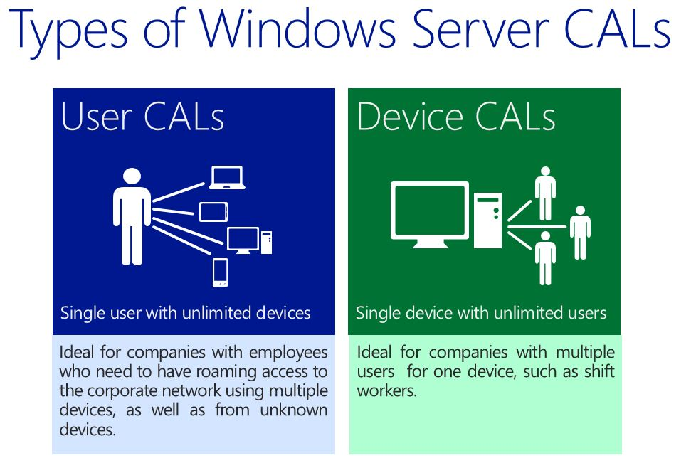 terminal-cal-type مدل های جدید لایسنس ترمینال سرور ویندوز 2012 و Windows Server 2016